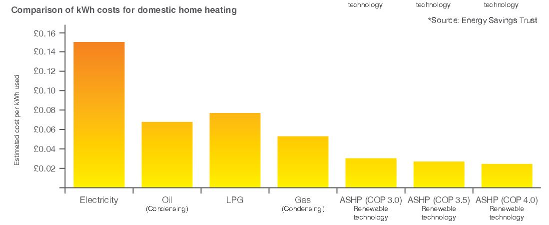 comparioson of heating costs
